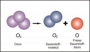 Ozon   Grafik: Marion Deichmann