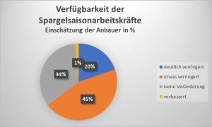 Grafik. Quelle: VSSE