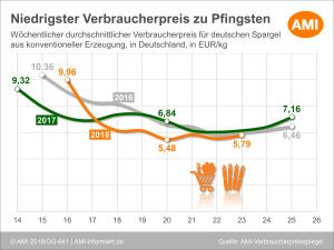 Grafik. Quelle: AMI-informiert.de