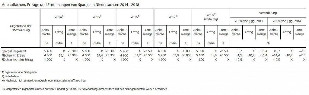 Quelle: Landesamt für Statistik Niedersachsen (LSN)