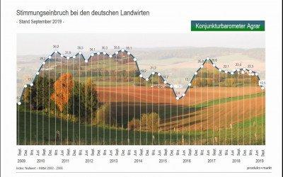 Konjunkturbarometer bestätigt schlechte Stimmung in der Landwirtschaft